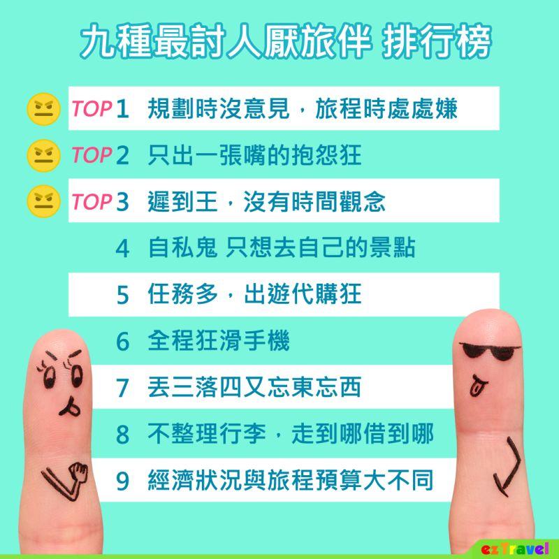 ▲「9種最討人厭旅伴」網路排行調查。(圖/易遊網)