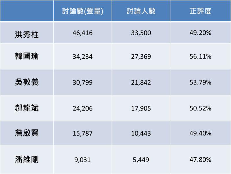 ▲趨勢民調與同溫層數據合作3日發布國民黨主席選舉大數據,分析以臉書為主的社群媒體,結果顯示整體聲量由洪秀柱領先,正評度部分則是韓國瑜居冠,支持者熱情程度則是潘維剛最優。(圖/趨勢民調提供)