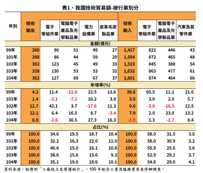 ▲國內技術輸出金額每年達362億元,又以電子零組件業占3成5最高。(圖/經濟部提供)