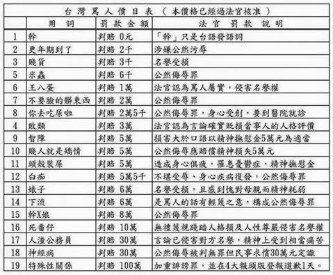 「台灣罵人價目表」再加一?這句話代價2000元