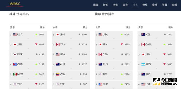 棒球/最新世界棒球排名 台灣跌出四強退居第六