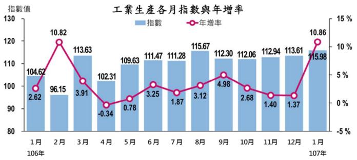 1月工業生產指數115.98 連續9個月正成長