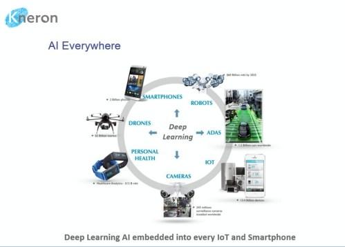 ▲Kneron 的離線智慧家居解決方案,能夠在離線環境下,利用影像辨識技術結果開啟、控制各種設備。(圖/翻攝 Kneron )