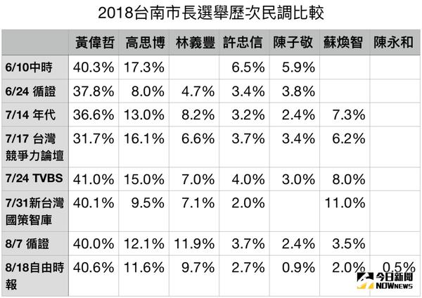 2018台南市長選舉歷次民調比較表。\\(圖/黃偉哲競選辦公室提供\\)