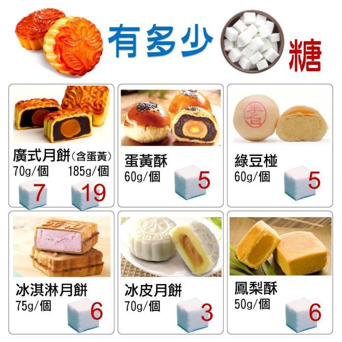 中秋月餅含糖高 嘉基營養師:適量聰明吃熱量不爆表