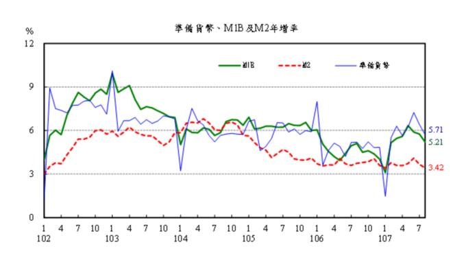 ▲ M1B、M2年增率變動圖。(圖:央行提供)
