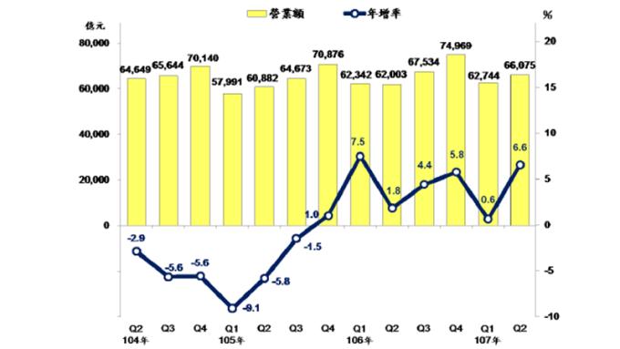 ▲ Q2製造業營收連7季正成長。(圖:經濟部提供)