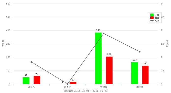 苗栗縣長候選人正負聲量。8月1日~10月30日。(資料來源/Quickseek)