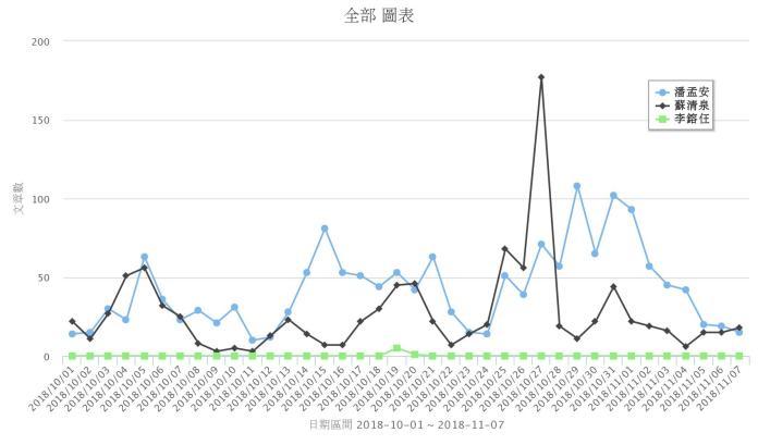 <br> ▲ 3 名參選人的「網路聲量」以潘孟安最高,其次是蘇清泉,至於李鎔任則幾乎沒有討論度。(圖/取自 Quickseek)