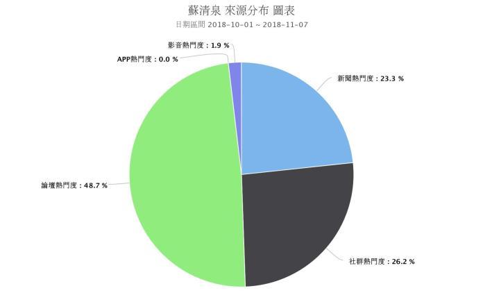 <br> ▲蘇清泉的網路聲量來源有約一半來自論壇。(圖/取自 Quickseek)