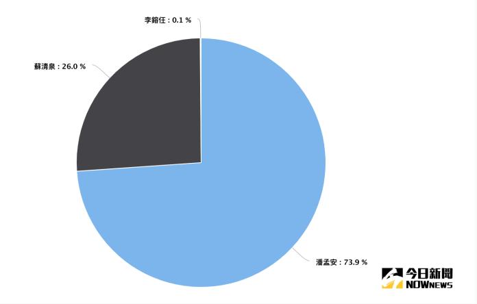 屏東縣長候選人網路聲量占比。9月1日~11月7日。(資料來源/Quickseek)