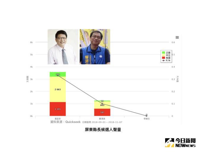 【選戰網路民調】屏東綠營鐵板一塊 蘇韓要能綑綁強襲