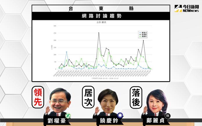 【選戰網路民調】台東縣 劉櫂豪聲量領先