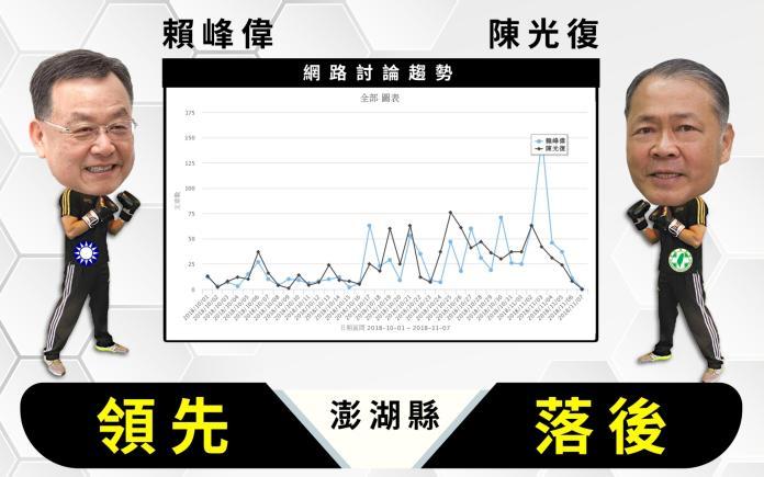 【<b>選戰網路民調</b>】澎湖縣 參選人數爆炸!討論度普遍低