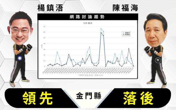 【<b>選戰網路民調</b>】金門縣 楊鎮浯領先陳福海