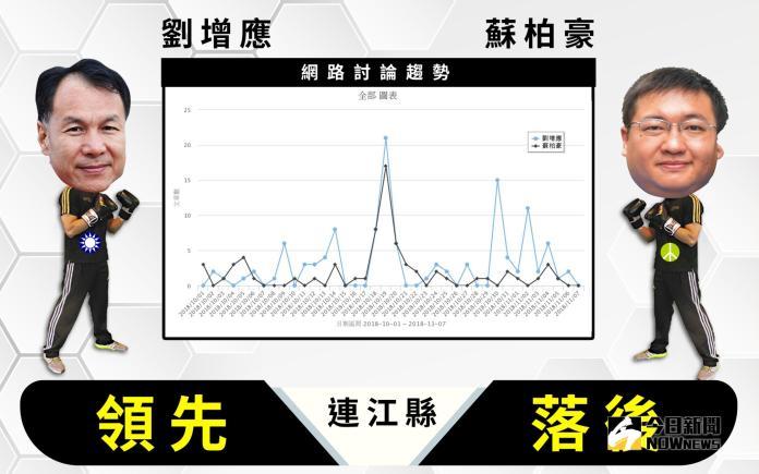 【<b>選戰網路民調</b>】連江縣 聲量普遍低!劉增應領先