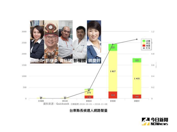 【選戰網路民調】劉櫂豪五戰台東 左右戰役三關鍵