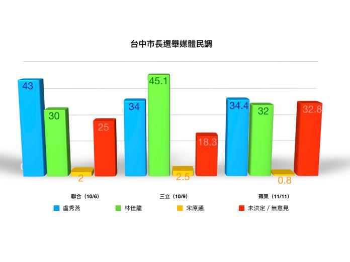 台中市長選舉媒體民調。(製圖/NOWnews)
