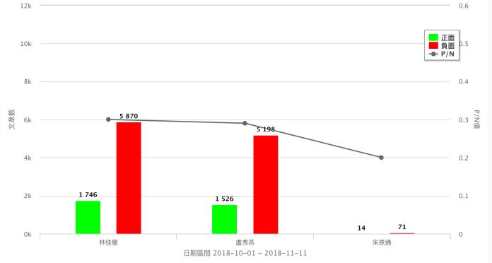 台中市長候選人正負網路聲量圖。10月1日至11月11日。(資料來源/Quickseek)