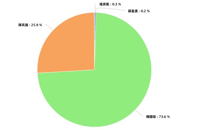 高雄市長候選人網路聲量占比。(資料來源/Quickseek)
