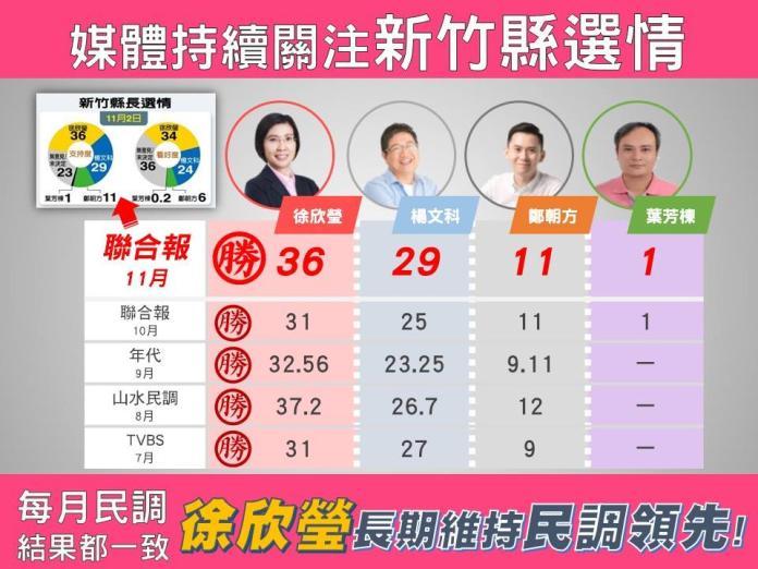 <br> ▲民國黨新竹縣長候選人徐欣瑩強調5個月來民調一致維持領先,質疑其他陣營民調的公信力。(圖/記者誾宣震翻攝)