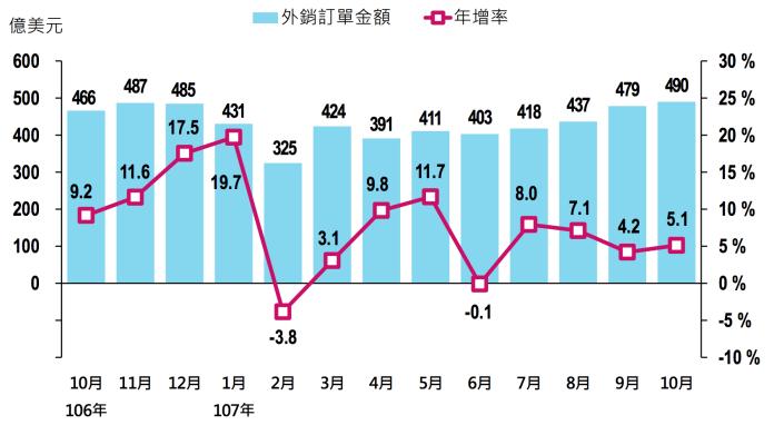10月外銷訂單年增5.1% 創下歷年單月新高紀錄