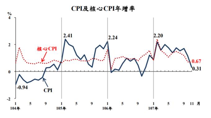 ▲ 近年台灣物價走勢圖。(圖:主計總處提供)