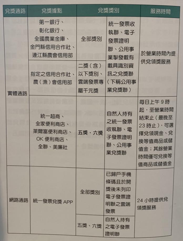 ▲2019年1月1日起統一發票領獎據點一覽表。(圖/財政部提供)