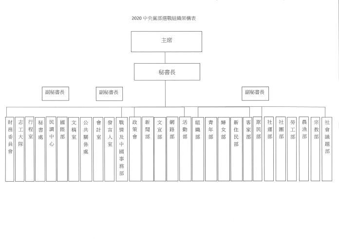 民進黨中央黨部組織架構。(圖/民進黨,2019.1.30)