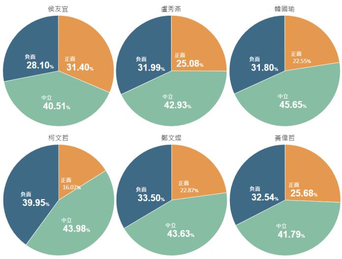 <br> ▲六都首長「滿月成績單」揭曉,正面評價最高的為侯友宜,以 31.40% 居冠,其次為黃偉哲的 25.68% ,以及盧秀燕的 25.08% ;負面評價的部分,台北市長柯文哲則以 39.95% 位居第一。(圖/翻攝自《 KEYPO 大數據關鍵引擎》)