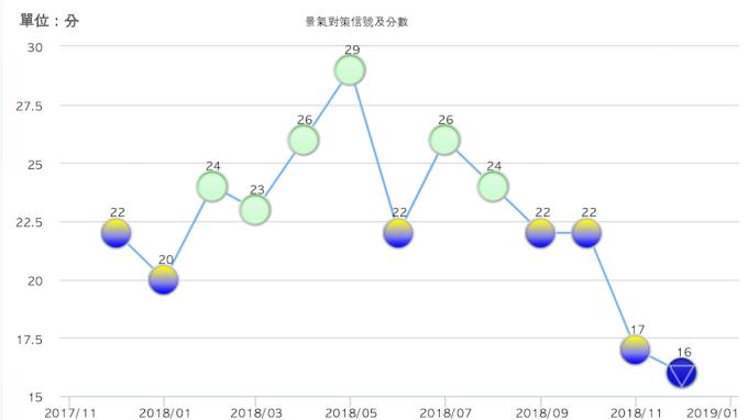 去年12月景氣<b>燈號</b>跌至藍燈 創32個月來新低