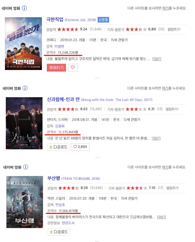<br> ▲《雞不可失》在韓觀影人次(上圖)已超越《與神同行》、《屍速列車》。(圖/Naver電影)