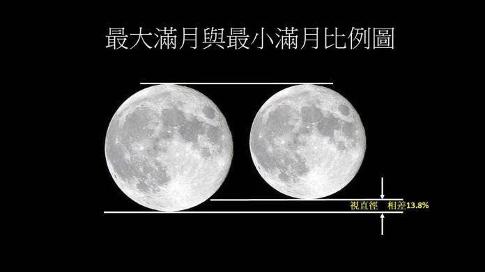 ▲ 19 日元宵節當晚 23 時 54 分,將可看到今年度的最大滿月,同時也是自西元 1800 年至 2050 年(目前美國海軍天文台計算程式區間)唯一的「元宵節 + 年度最大滿月」。(圖/中央氣象局)