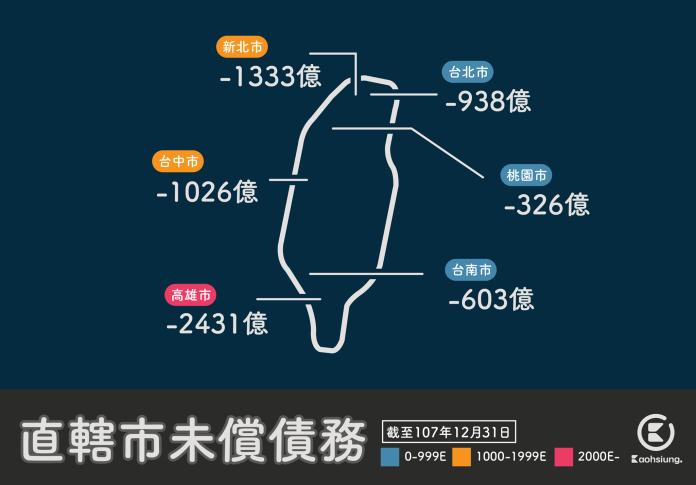 ▲韓國瑜選前一再表示高雄負債 3100 億,不料近日卻遭網友秀數據狠打臉。(圖/翻攝自臉書粉專「高雄點」)