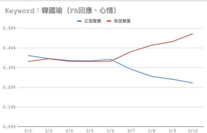 <br> ▲今(11 日)凌晨王浩宇再貼出一張最新的正負聲量圖,嘆道「韓國瑜狀況越來越慘」,並標記「雪崩式下跌」。(圖/翻攝自王浩宇臉書)