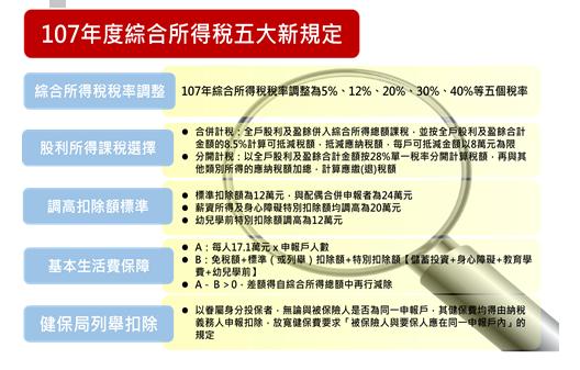 ▲107年綜合所得稅五大新規定。(圖/安侯建業聯合會計師事務所提供)