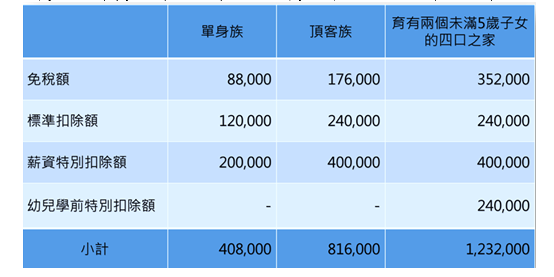 ▲107年度綜所稅有5大新規定,3種情況下,可以不用繳稅。(圖/安侯建業聯合會計師事務所提供)