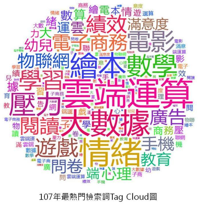 物聯網相關議題成為近年來成為熱門研究主題之一,同時獲得107年讀者熱門檢索詞、以及106學年度全國綜合大學、技職院學位論文熱門研究關鍵詞,成為台灣跨學科領域熱門研究主題之一。(圖/國家圖書館提供)