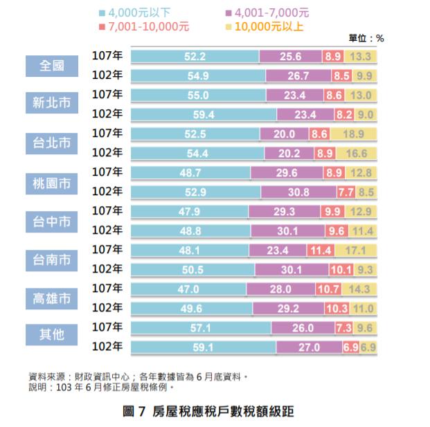 ▲房屋稅應稅戶數稅額級距。(圖/財政部提供)