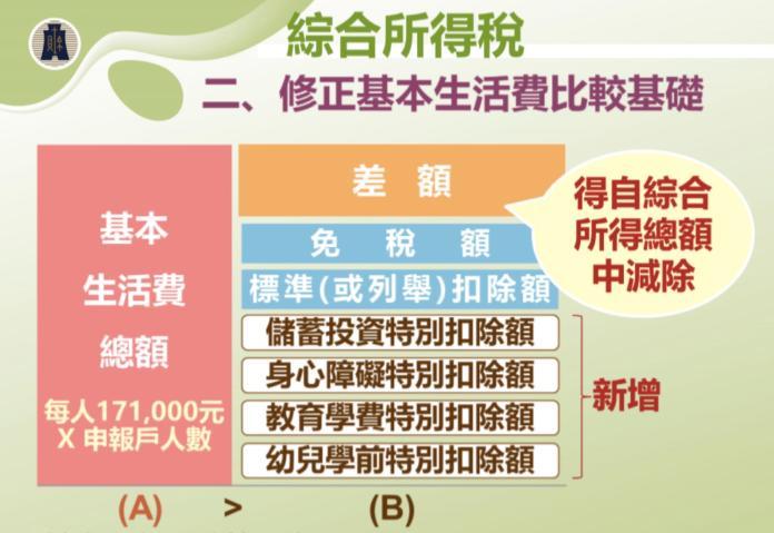 ▲107年綜所稅申報,基本生活費比較基礎修正。(圖/財政部台北國稅局提供)