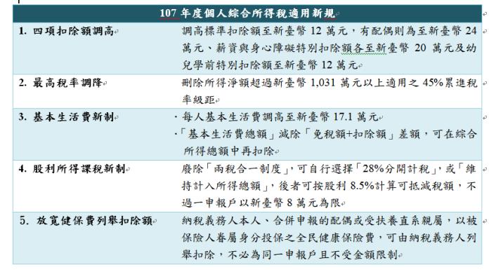 ▲107年綜合所得稅適用新規。(圖/元大銀行提供)