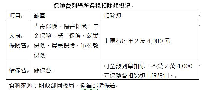 ▲保險費列舉所得稅扣除額規定。(圖/磊山保經提供)
