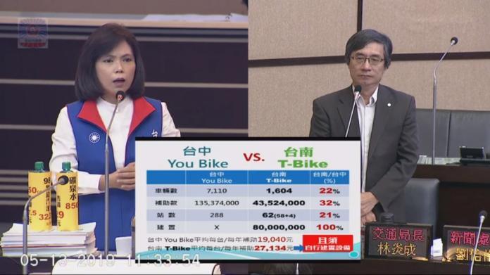 台南市T-Bike連年虧損,市議員蔡淑惠痛批根本是錢坑政策。