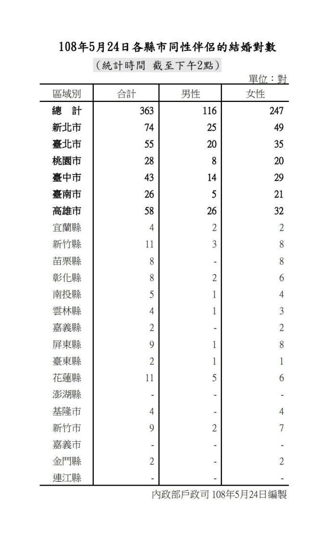 ▲同性結婚24日起可合法登記,截至24日下午2點,共有363對同性伴侶登記,其中以女性居多。(圖/內政部提供)