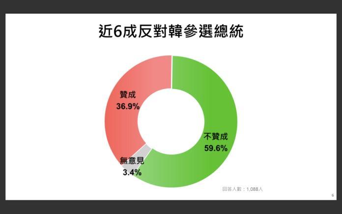 ▲韓國瑜若帶職參選近6成市民反對韓國瑜參選總統。(圖/民進黨團提供)