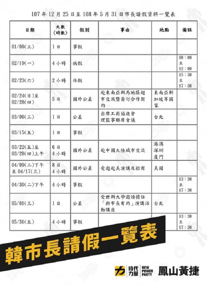 ▲時代力量議員黃捷昨( 6 )晚在臉書公開韓國瑜的缺勤紀錄。(圖/翻攝自黃捷臉書)