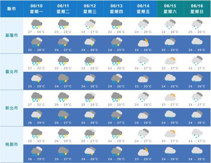 今日嚴防短暫陣雨或雷雨 未來<b>一周天氣</b>如何看這篇