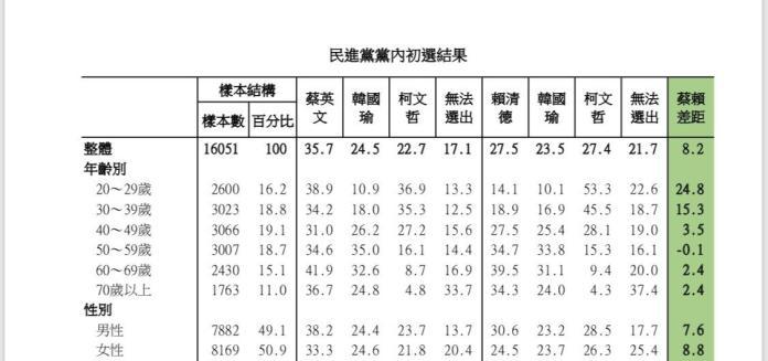 民進黨總統初選民調細部結果