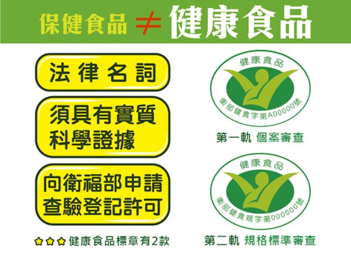 ▲消費者在購買應了解自身需要、看清產品標示,並請教醫師、藥師或營養師。(圖/食品藥物管理署提供)