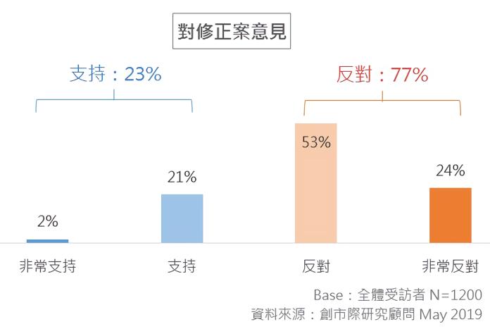 ▲根據創市際市場研究顧問今日發布調查報告,77% 受訪者反對 103-1 修正案。(圖/翻攝自創市際市場研究顧問調查報告)